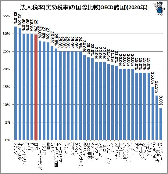 ↑ 法人税率(実効税率)の国際比較(OECD諸国)(2020年)