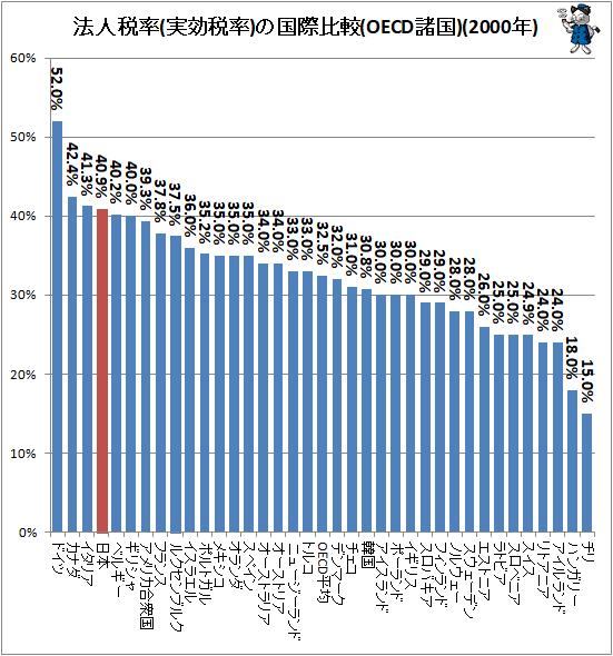 ↑ 法人税率(実効税率)の国際比較(OECD諸国)(2000年)