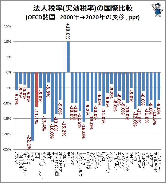 ↑ 法人税率(実効税率)の国際比較(OECD諸国、2000年→2020年の変移、ppt)