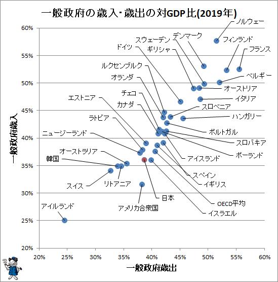 ↑ 一般政府の歳入・歳出の対GDP比(2019年)