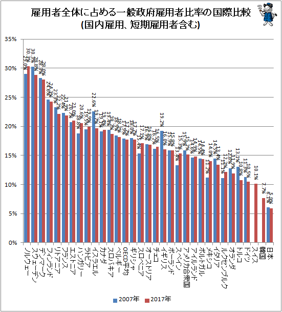 ↑ 雇用者全体に占める一般政府雇用者比率の国際比較(国内雇用、短期雇用者含む)