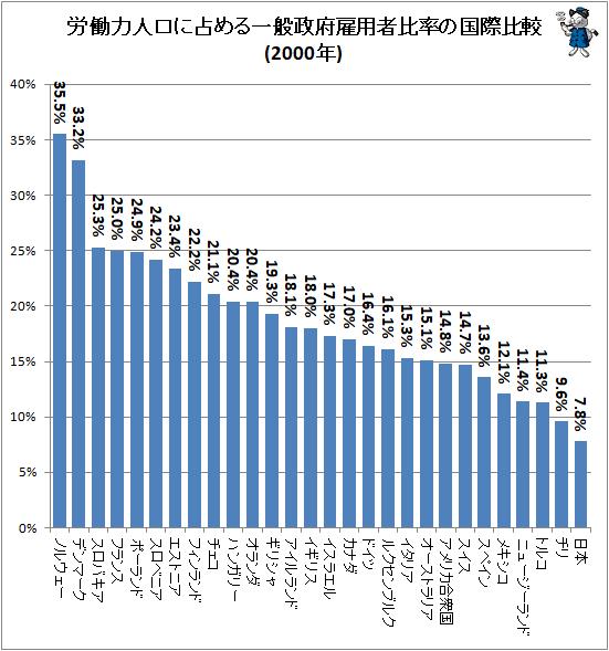 ↑ 労働力人口に占める一般政府雇用者比率の国際比較(2000年)