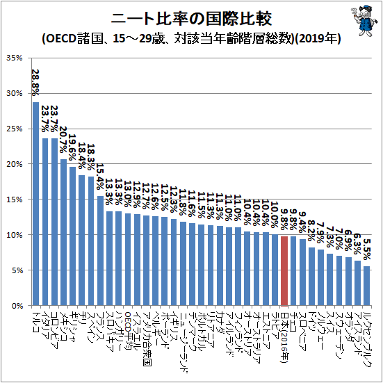 ↑ ニート比率の国際比較(OECD諸国、15-29歳、対該当年齢階層総数)(2019年)
