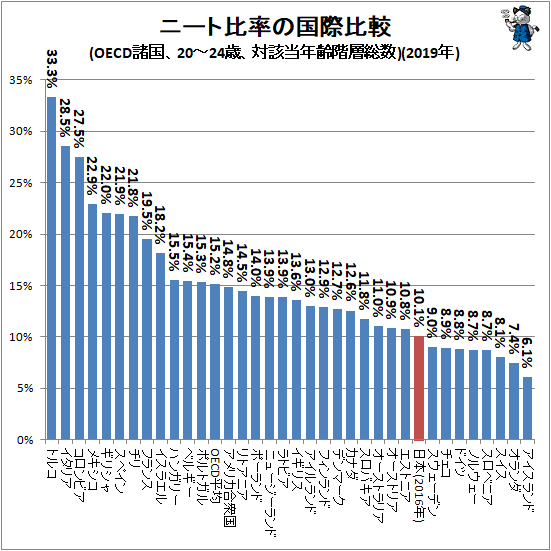 ↑ ニート比率の国際比較(OECD諸国、20-24歳、対該当年齢階層総数)(2019年)