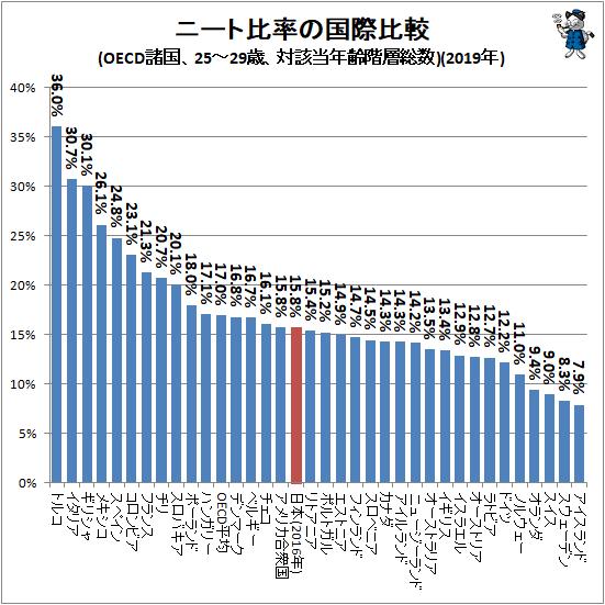 ↑ ニート比率の国際比較(OECD諸国、25-29歳、対該当年齢階層総数)(2019年)
