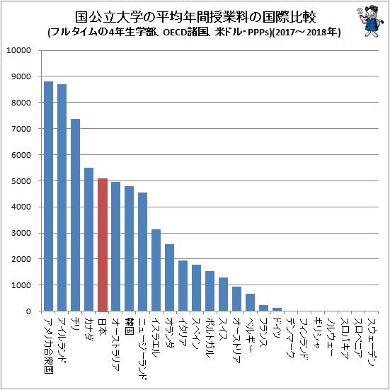 ↑ 国公立大学の平均年間授業料の国際比較(フルタイムの4年生学部、OECD諸国、米ドル・PPPs)(2017-2018年)