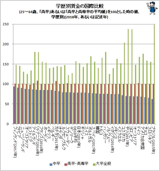 ↑ 学歴別賃金の国際比較(25-64歳、「高卒」あるいは「高卒と高専卒の平均値」を100とした時の値、学歴別)(2018年、あるいは記述年)