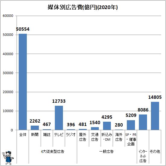 ↑ 媒体別広告費(億円)(2020年)