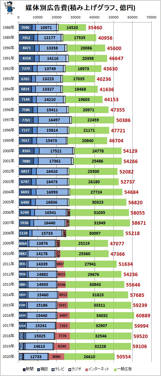 ↑ 媒体別広告費(積み上げグラフ、億円)