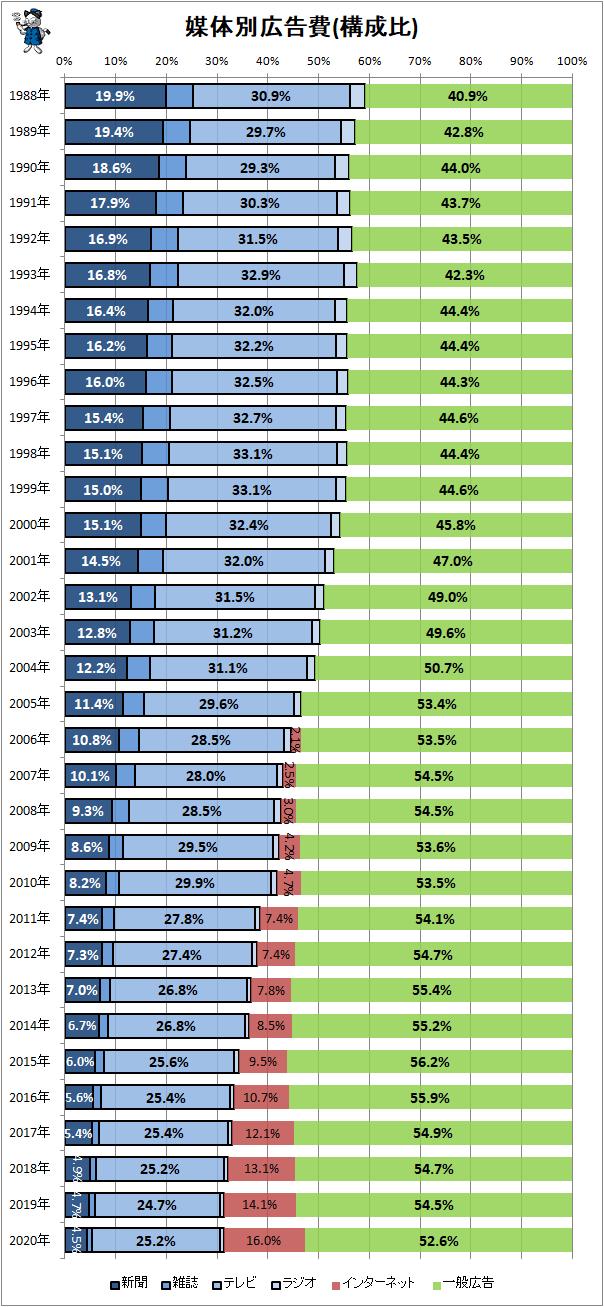 ↑ 媒体別広告費(構成比)