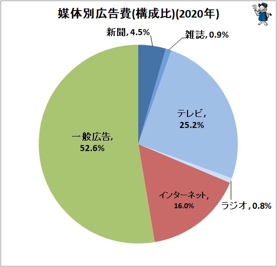 ↑ 媒体別広告費(構成比)(2020年)