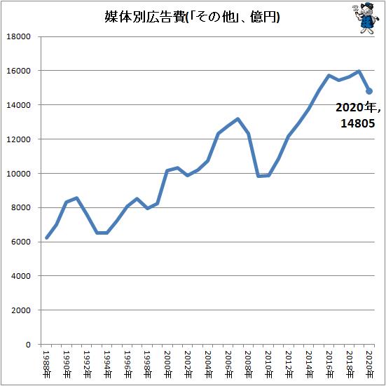 ↑ 媒体別広告費(「その他」、億円)