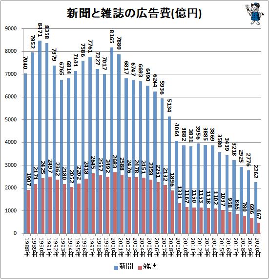 ↑ 新聞と雑誌の広告費(億円)