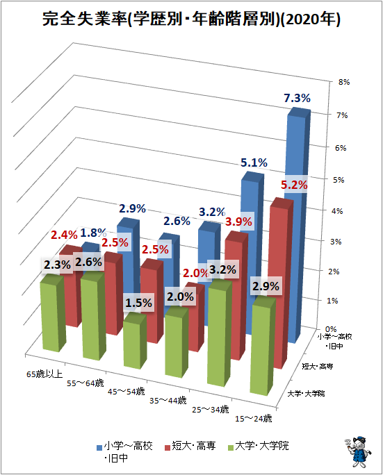 ↑ 完全失業率(学歴別・年齢階層別)(2020年)