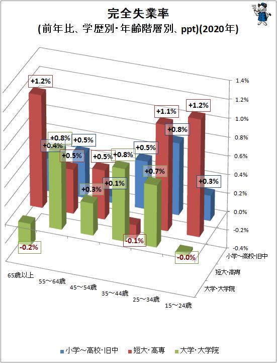 ↑ 完全失業率(前年比、学歴別・年齢階層別、ppt)(2020年)(立体スタイル)