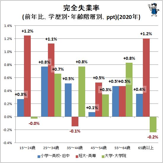 ↑ 完全失業率(前年比、学歴別・年齢階層別、ppt)(2020年)