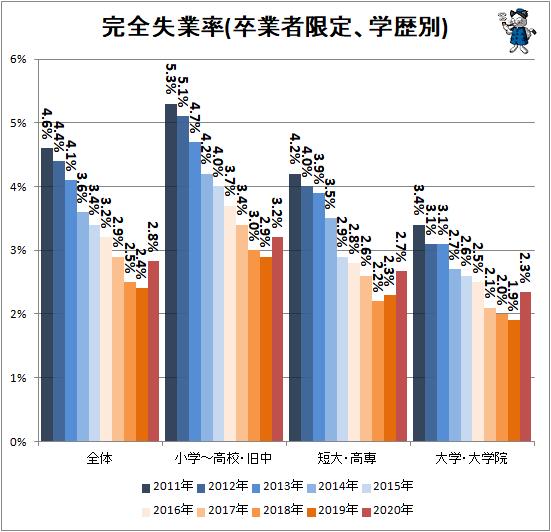 ↑ 完全失業率(卒業者限定、学歴別)