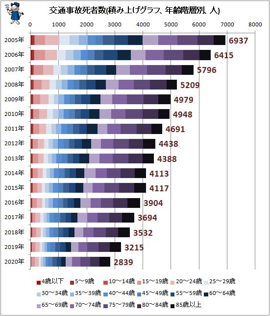 ↑ 交通事故死者数(積み上げグラフ、年齢階層別、人)