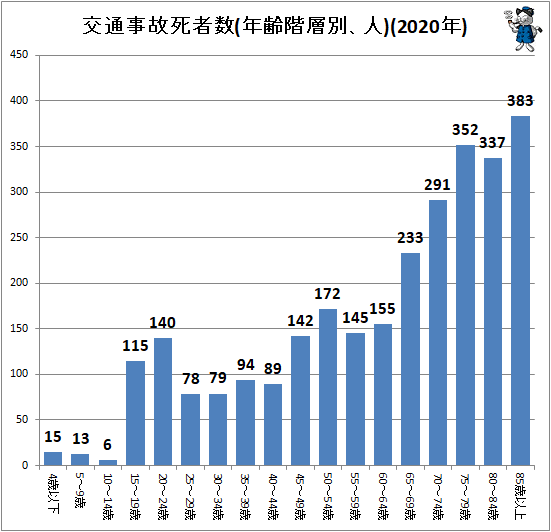 ↑ 交通事故死者数(年齢階層別、人)(2020年)