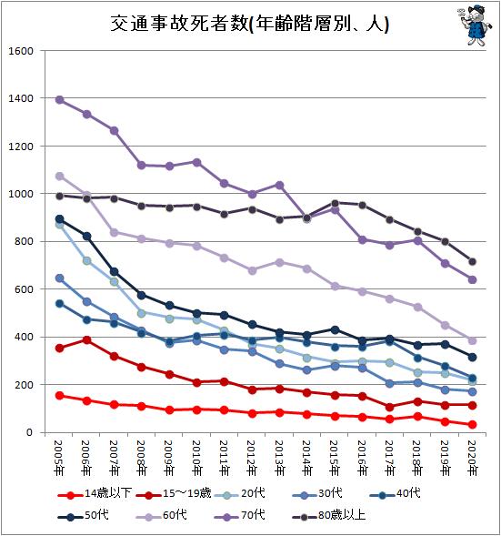 ↑ 交通事故死者数(年齢階層別、人)