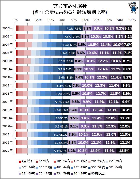 ↑ 交通事故死者数(各年合計に占める年齢階層別比率)