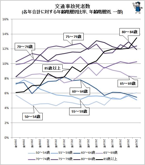 ↑ 交通事故死者数(各年合計に対する年齢階層別比率、年齢階層別、一部)