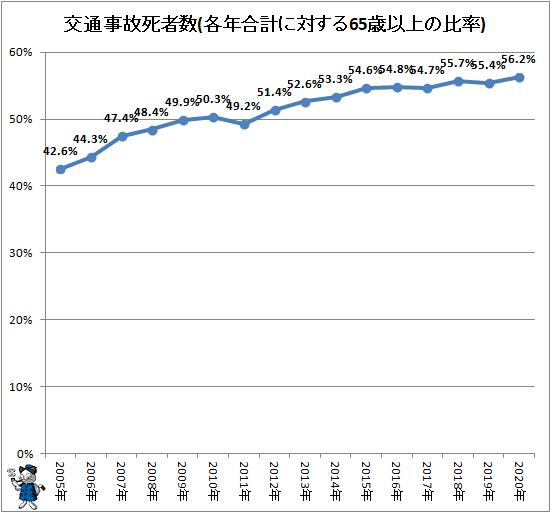 ↑ 交通事故死者数(各年合計に対する65歳以上の比率)