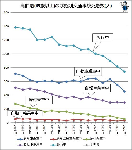 ↑ 高齢者(65歳以上)の状態別交通事故死者数(人)