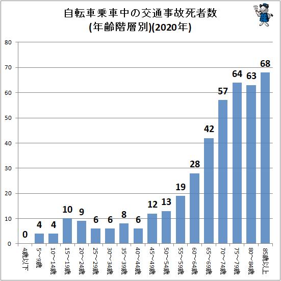↑ 自転車乗車中の交通事故死者数(年齢階層別)(2020年)