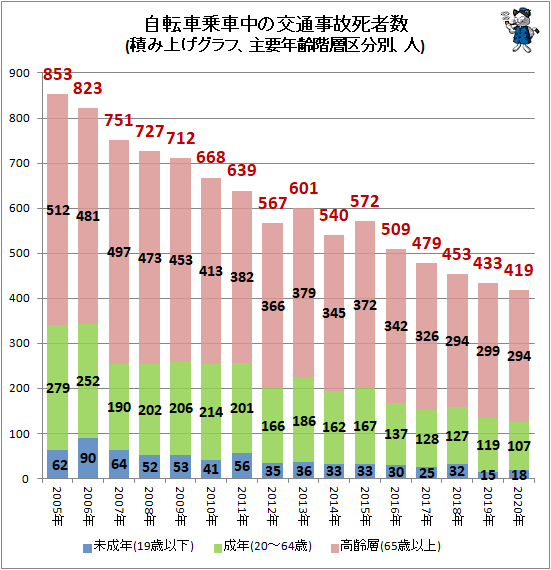 ↑ 自転車乗車中の交通事故死者数(積み上げグラフ、主要年齢階層区分別、人)