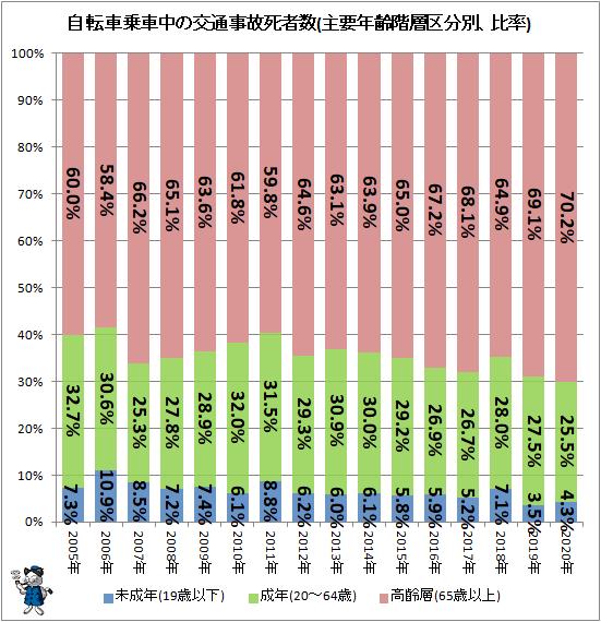 ↑ 自転車乗車中の交通事故死者数(主要年齢階層区分別、比率)