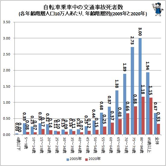 ↑ 自転車乗車中の交通事故死者数(各年齢階層人口10万人あたり、年齢階層別)(2005年と2020年)