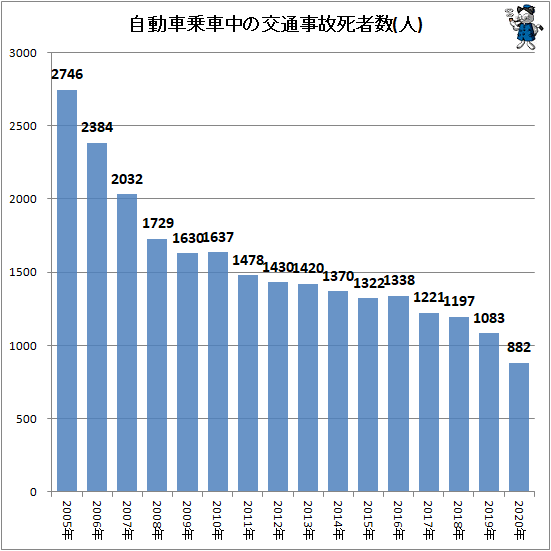 ↑ 自動車乗車中の交通事故死者数(人)