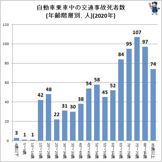 ↑ 自動車乗車中の交通事故死者数(年齢階層別、人)(2020年)