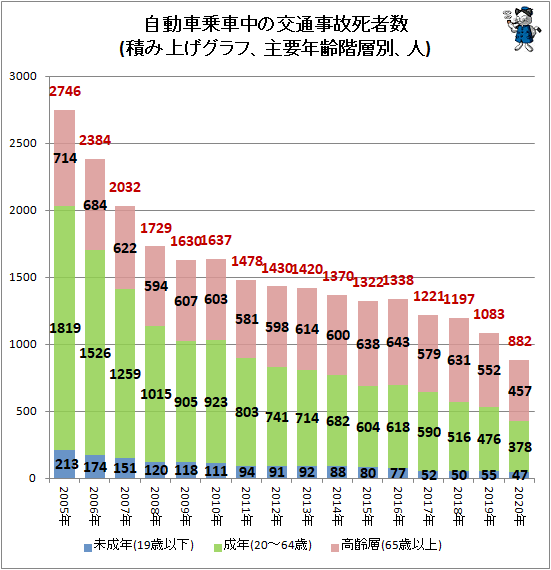 ↑ 自動車乗車中の交通事故死者数(積み上げグラフ、主要年齢階層別、人)