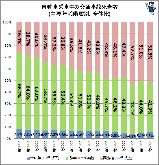 ↑ 自動車乗車中の交通事故死者数(主要年齢階層別、全体比)