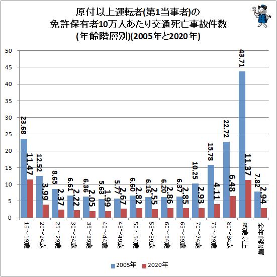 ↑ 原付以上運転者(第1当事者)の免許保有者10万人あたり交通死亡事故件数(年齢階層別)(2005年と2020年)