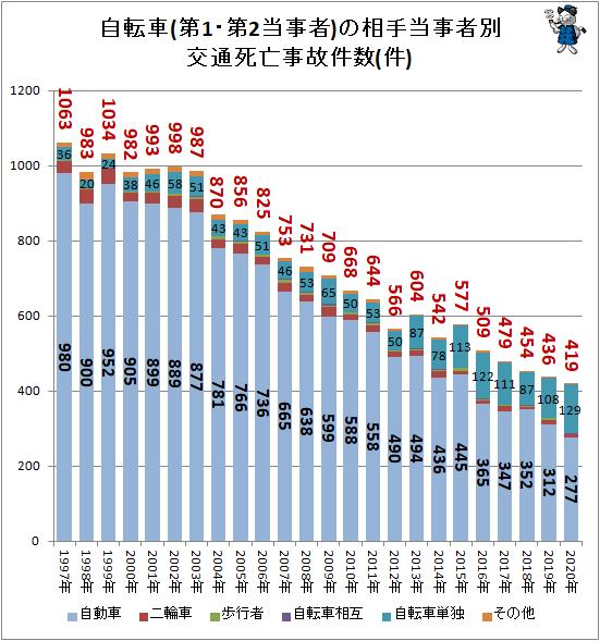 ↑ 自転車(第1・第2当事者)の相手当事者別交通死亡事故件数(件)