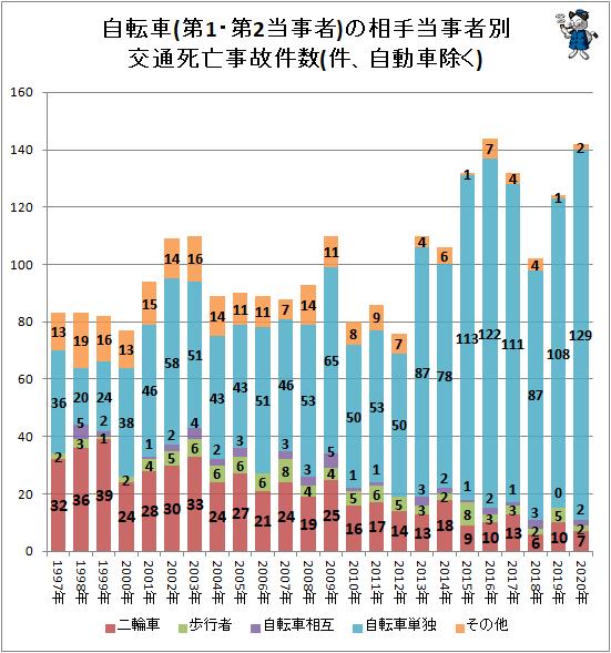 ↑ 自転車(第1・第2当事者)の相手当事者別交通死亡事故件数(件、自動車除く)