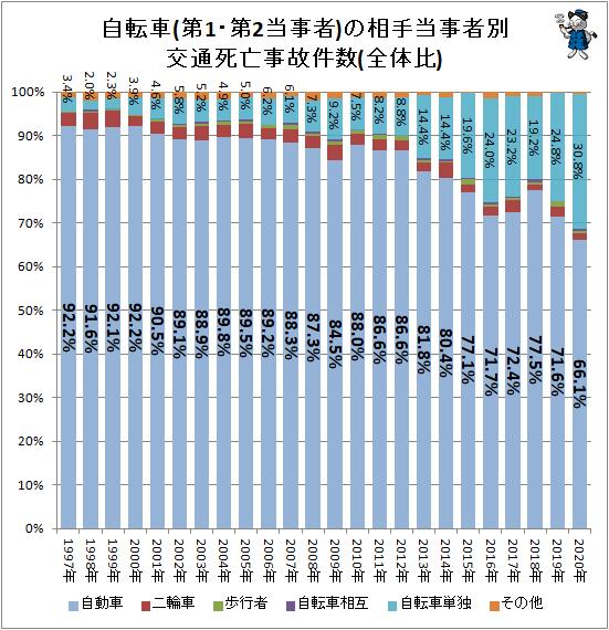 ↑ 自転車(第1・第2当事者)の相手当事者別交通死亡事故件数(全体比)