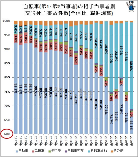 ↑ 自転車(第1・第2当事者)の相手当事者別交通死亡事故件数(全体比、縦軸調整)