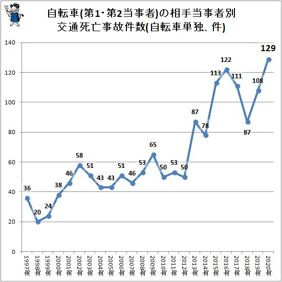 ↑ 自転車(第1・第2当事者)の相手当事者別交通死亡事故件数(自転車単独、件)