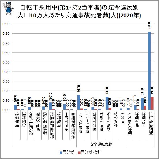 ↑ 自転車乗用中(第1・第2当事者)の法令違反別人口10万人あたり交通事故死者数(人)(2020年)