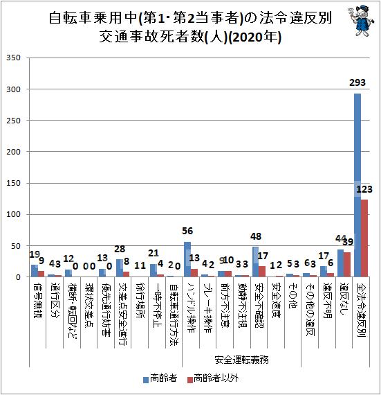 ↑ 自転車乗用中(第1・第2当事者)の法令違反別交通事故死者数(人)(2020年)