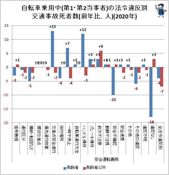 ↑ 自転車乗用中(第1・第2当事者)の法令違反別交通事故死者数(前年比、人)(2020年)