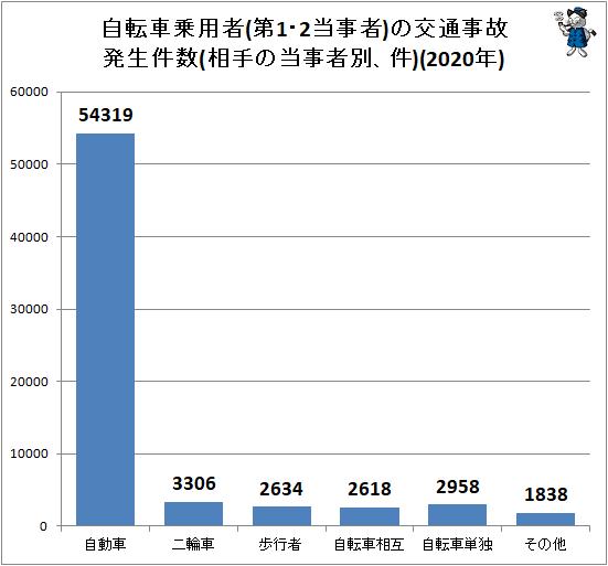 ↑ 自転車乗用者(第1・2当事者)の交通事故発生件数(相手の当事者別、件)(2020年)