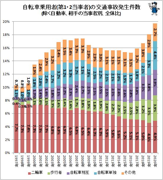 ↑ 自転車乗用者(第1・2当事者)の交通事故発生件数(除く自動車、相手の当事者別、全体比)