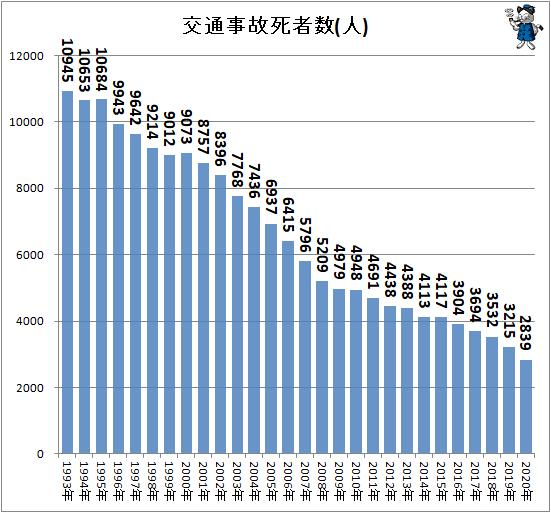 ↑ 交通事故死者数(人)