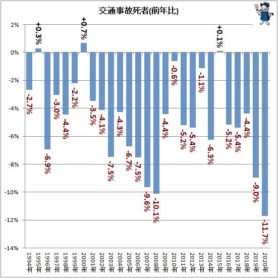 ↑ 交通事故死者(前年比)
