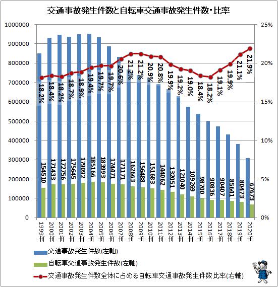 ↑ 交通事故発生件数と自転車交通事故発生件数・比率
